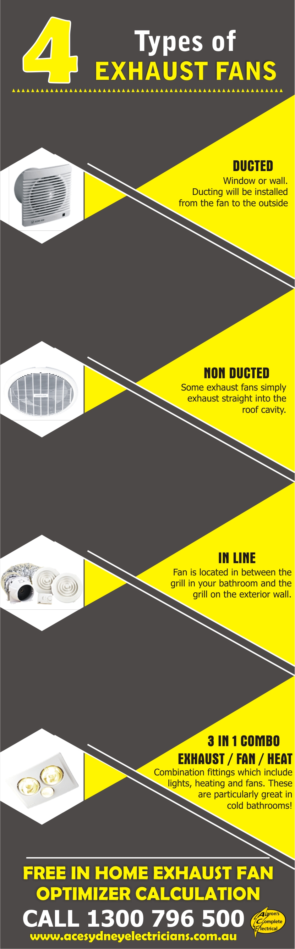 4 Main Types Of Exhaust Fans