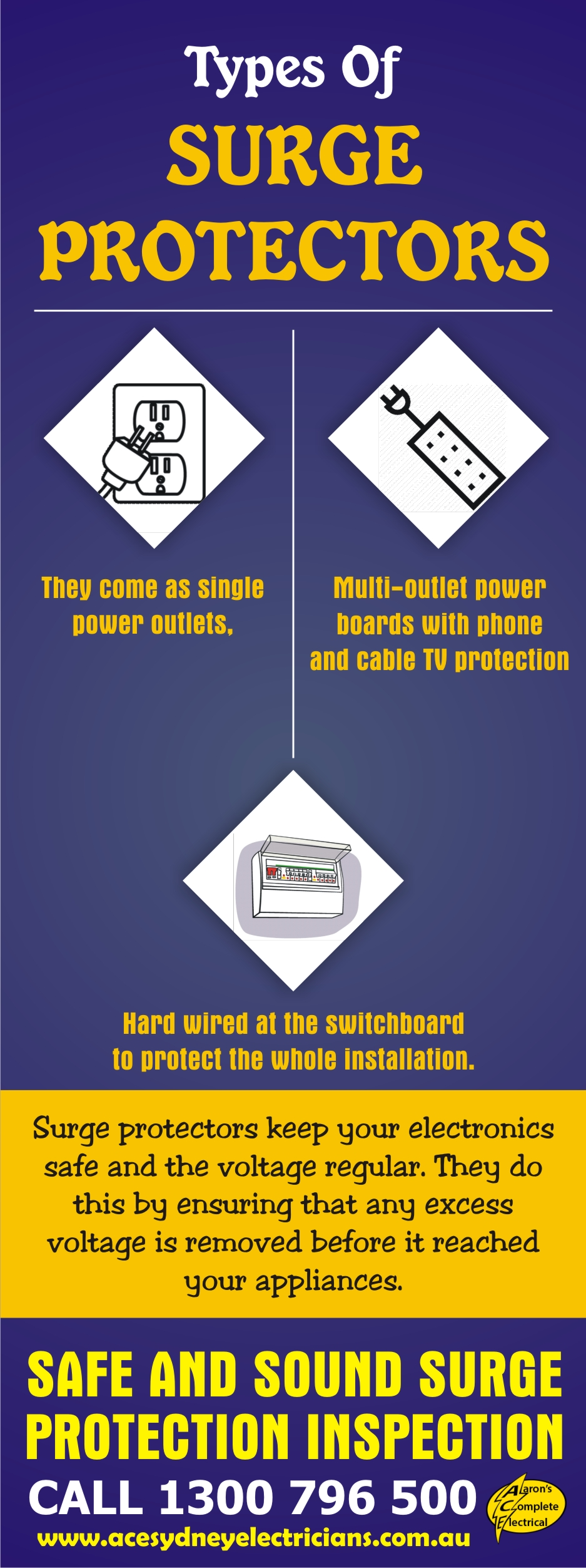 Types of Surge Protectors